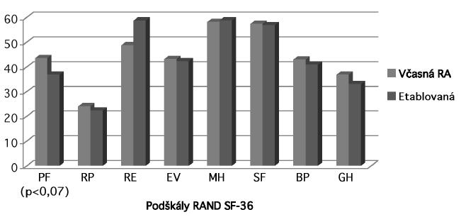 Skóre v jednotlivých podškálach dotazníka RAND SF-36 (PF – fyzické fungovanie, RP – rolové limitácie fyzické, RE – rolové limitácie emocionálne, EV – energia/vitalita, MH – duševné zdravie, SF – sociálne fungovanie, BP – bolesť, GH – celkové zdravie).