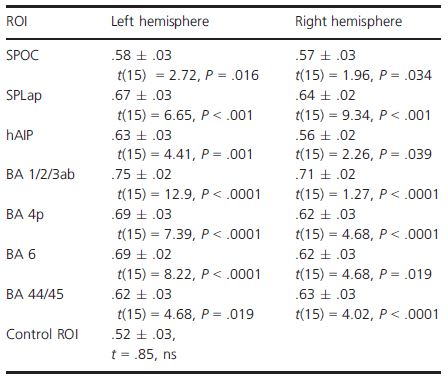 Table 2. PG versus reaching classification. Results obtained by training linear SVM classifiers on each selected ROI, separately for the left and the right hemisphere. For each ROI, the results are expressed in terms of classification performance on the test set (M ± 1 SEM) and the t statistics for assessing classification significance.