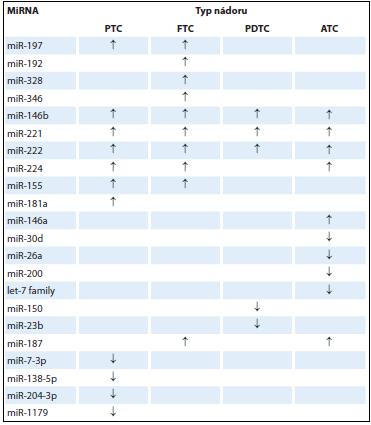 Časté profily miRNA ve vybraných karcinomech štítné žlázy [50].