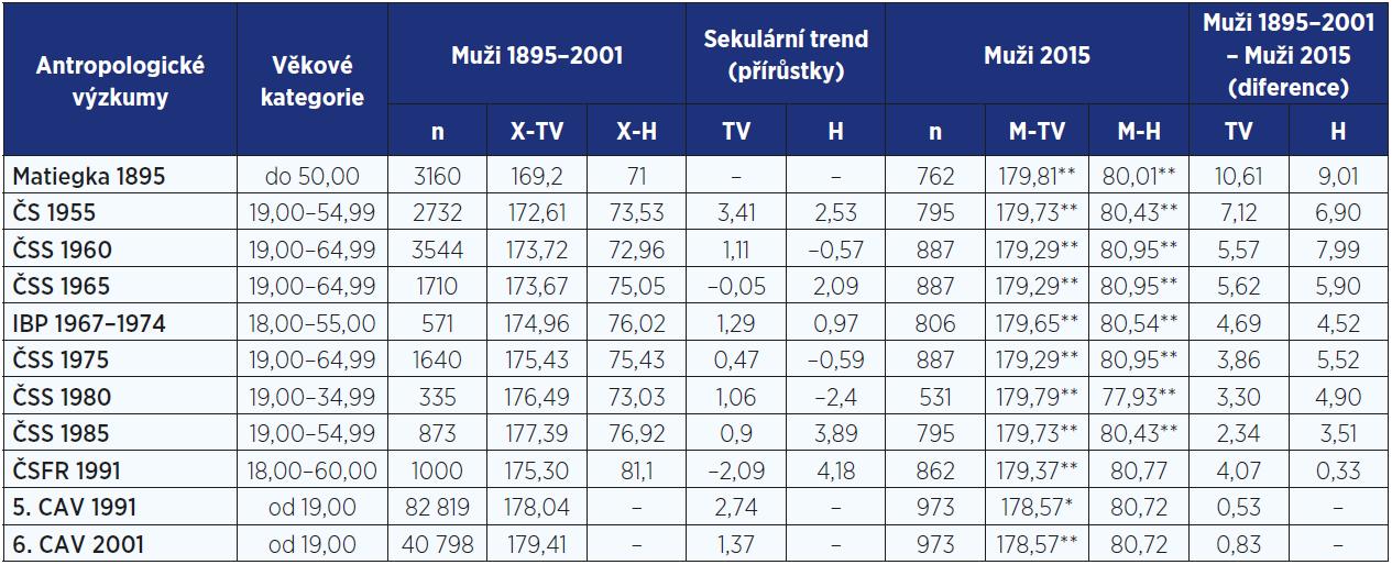Sekulární trend tělesné výšky (cm) a hmotnosti (kg) u mužů od roku 1895 do roku 2015