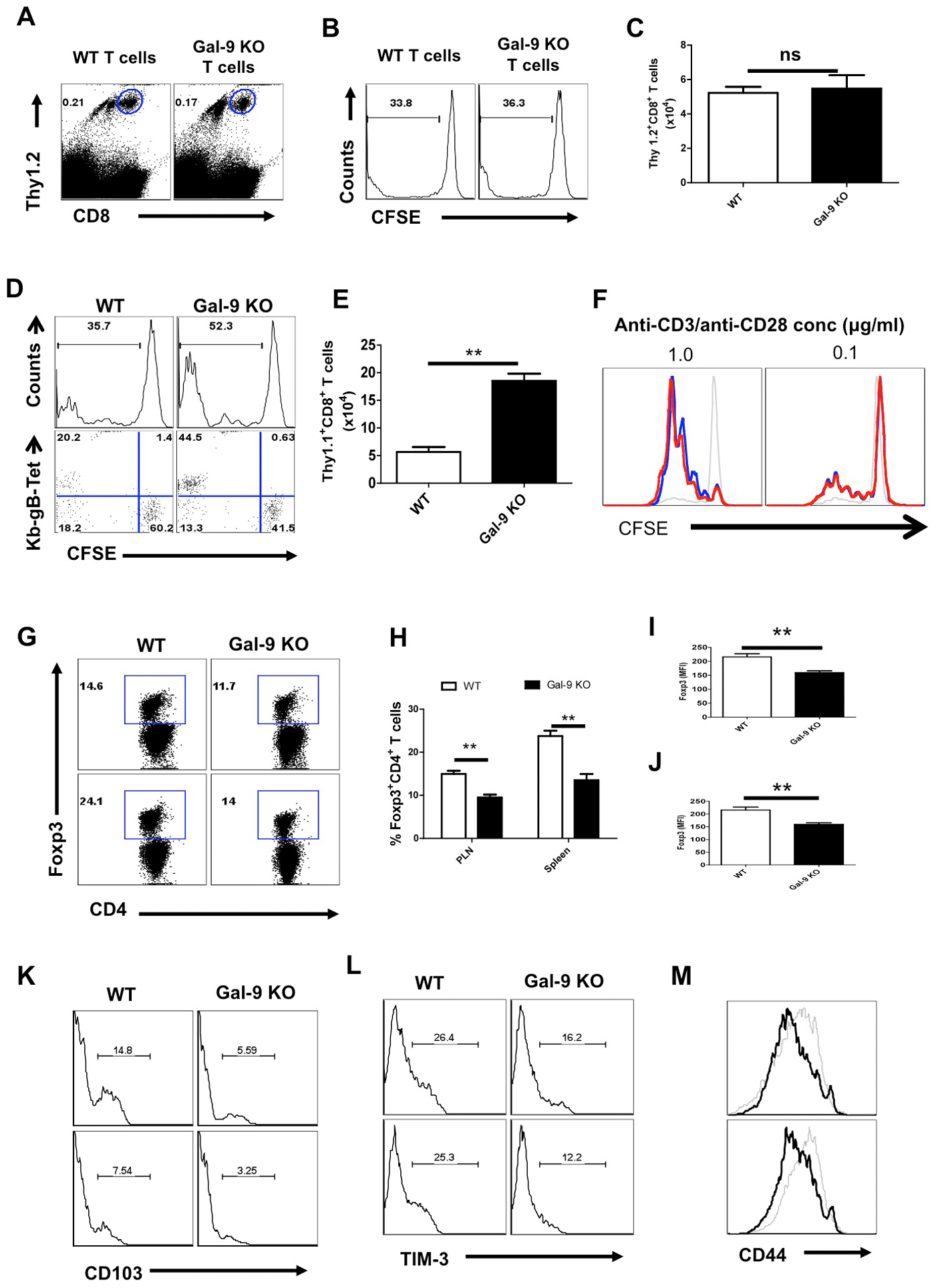 Galectin-9 deficiency extrinsically influences the virus-specific CD8<sup>+</sup> T cell responses.