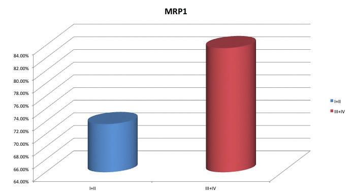 MRP1 a stadium onemocnění u pacientek s karcinomem ovaria (p = 0,03)