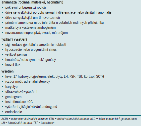 Diagnostika novorozenců s neurčitým genitálem.
