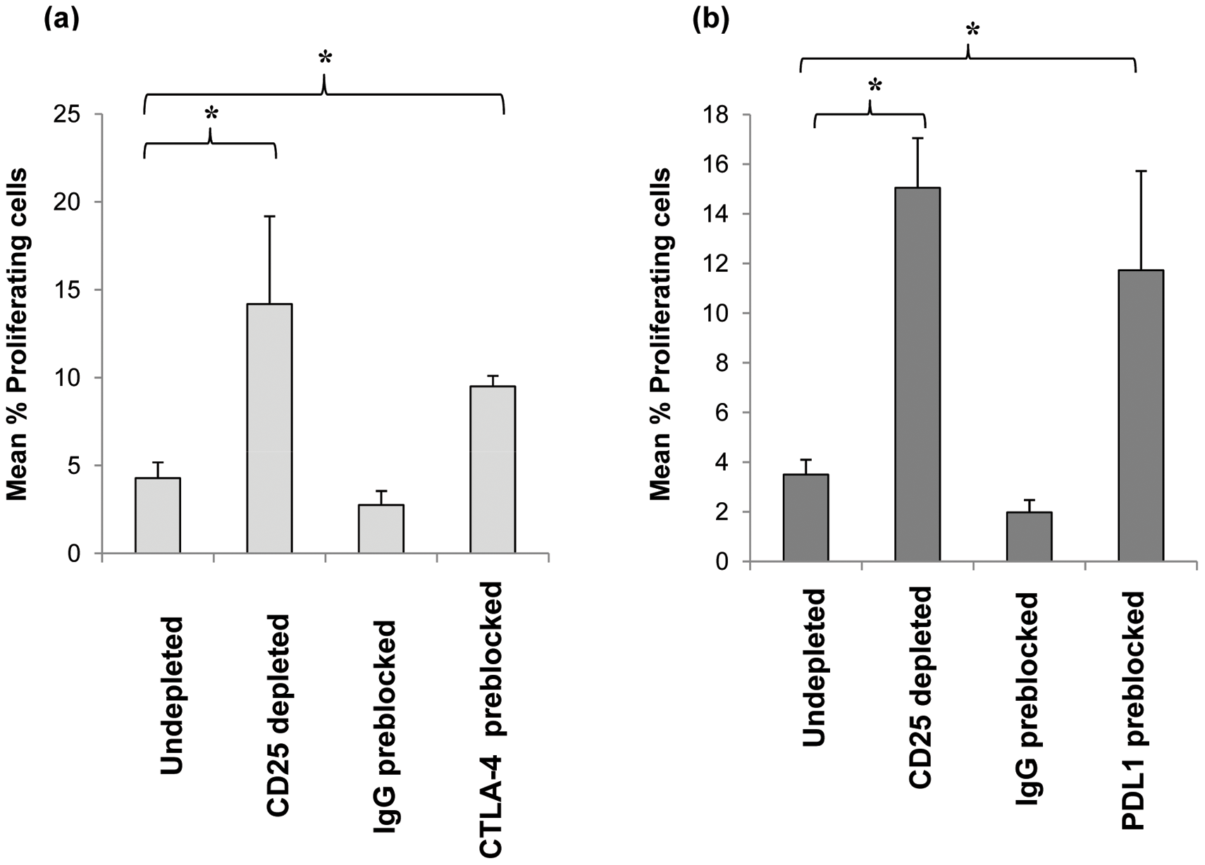 Effect of blockage of CTLA-4 and PDL-1 on CD25<sup>hi</sup> cells their suppression of anti-pneumococcal proliferative responses by CD4<sup>+</sup> cells.