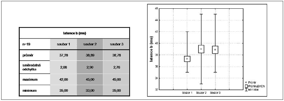Srovnání latence b u F ERG mezi soubory 1, 2, 3