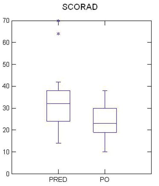 Porovnanie skóre atopickej dermatitídy (SCORAD) u alergických pacientov pred a po podávaní probiotických kvapiek obsahujúcich <em>L. rhamnosus</em> GG, p <0,05.