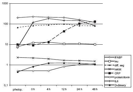 Dynamika změn průměrných hodnot vybraných biochemických parametrů ve všech skupinách ve zvolených intervalech měření. Na ose y zvoleno pro větší přehlednost logaritmické měřítko (I-FABP pg/ml, leukocyty x109/l, diferencované segmenty %, laktát mmol/l, CRP mg/l, prokalcitonin μg/l, IL6 ng/l, D-dimery μg/ml). Graph 2. Dynamics of mean values variations of selected biochemical parametres in all groups in selected measurement intervals. To facilitate readability, y axis was logarithmically scaled (I-FABP pg/ml, leucocytes x109/l, differenciated segments %, lactate mmol/l, CRP mg/l, procalcitonin μg/l, IL6 ng/l, D-dimers μg/ml).