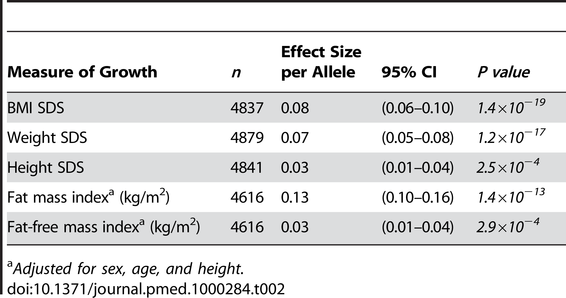 Association of the obesity-risk-allele score with measures of growth and adiposity at age 9 y.