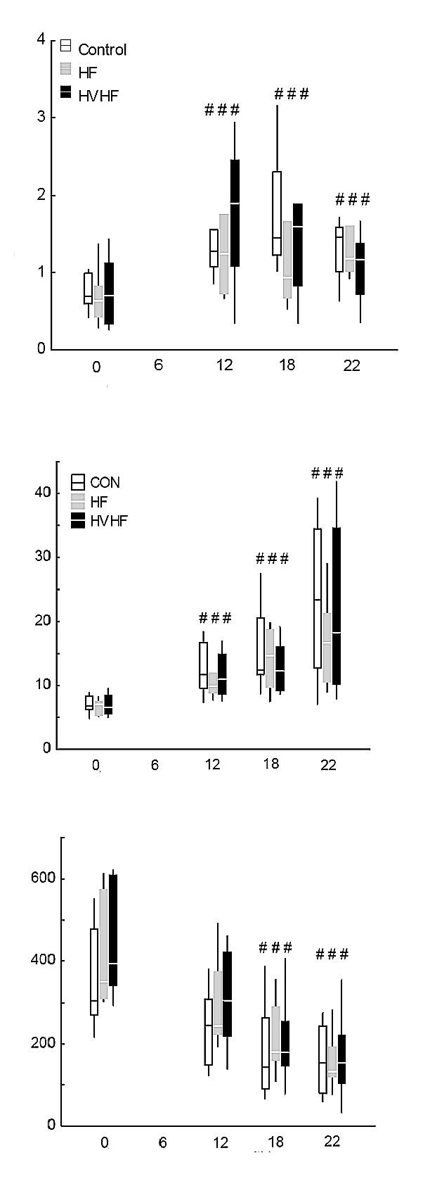 Vliv hemofiltrace Nahoře: plazmatické hladiny nitrátů + nitritů. Uprostřed: plazmatické koncentrace von Willebrandova faktoru. Dole: počet krevních destiček. CON, kontrolní skupina; HF skupina se standardní hemofiltrací; HVHF, skupina s vysokoobjemovou hemofiltrací. <sup>#</sup>Významný rozdíl oproti baseline ve skupině (p < 0,05).