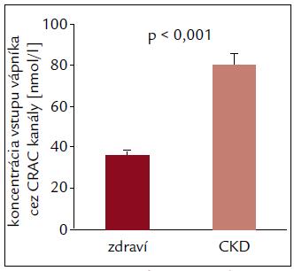 Vstup vápnika prostredníctvom CRAC kanálov je signifikantne zvýšený u pacientov v skorých štádiách CKD.