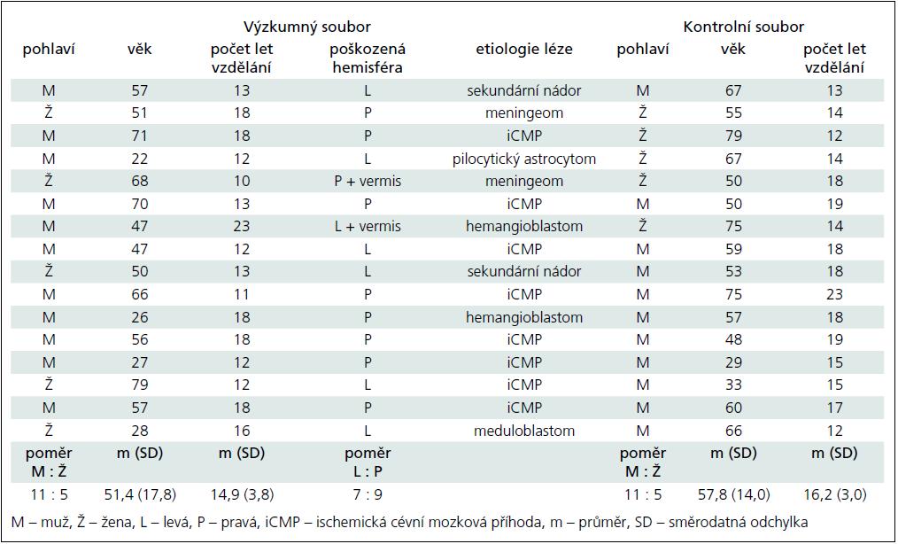 Charakteristiky výzkumného a kontrolního souboru.