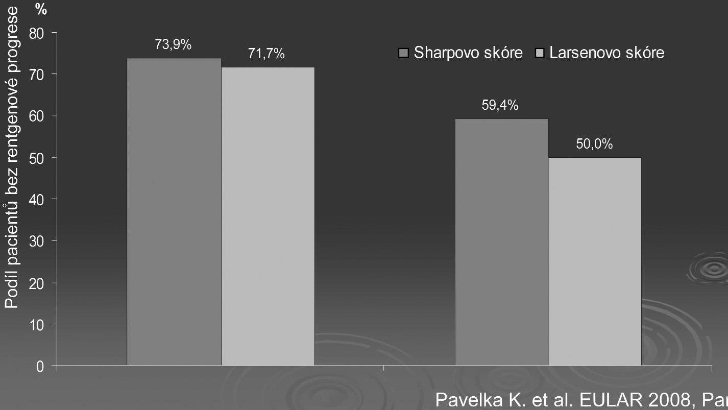 Srovnání senzitivity Sharpova a Larsenova skóre - podíl pacientů bez rentgenové progrese (2 roky).