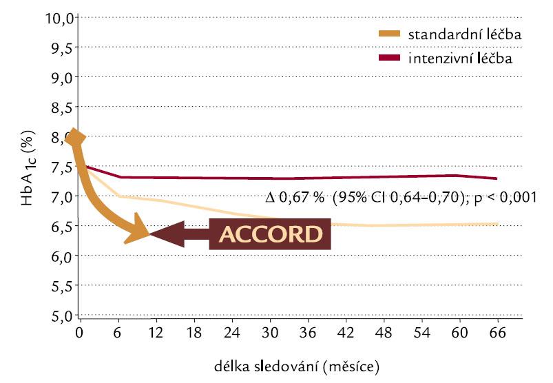 ADVANCE vs ACCORD: A1c.