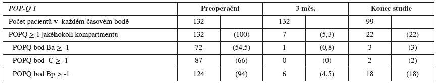 Anatomické nálezy před operací, 3 měsíce po operaci a na konci studie prospektivního souboru 132 LSC (Claerhout, 2009)