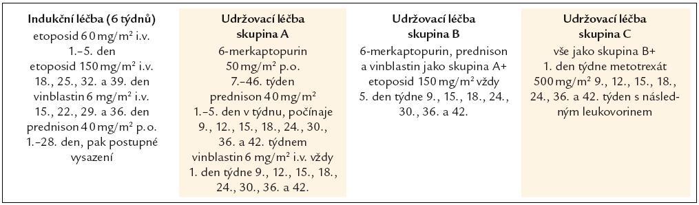 Léčebný protokol DAL HX 83 [9]. Tato studie neprokázala aditivní efekt etoposidu. Studie byla určena pro pediatrické pacienty.