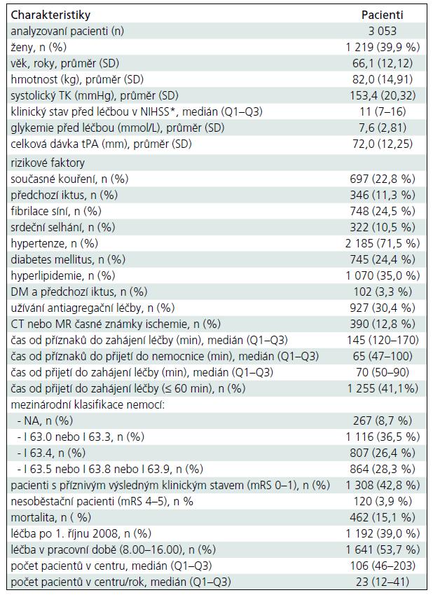 Demografická a vstupní klinická data a ukazatele výsledného stavu.
