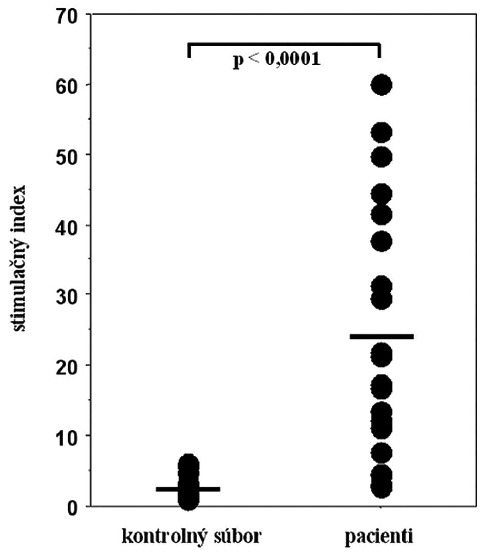Proliferačná odpoveď mononukleárnych buniek periférnej krvi na stimuláciu niklom v súbore pacientov s kontaktnou precitlivenosťou na nikel a v kontrolnom súbore zdravých osôb. Vodorovnými čiarami sú znázornené priemerné hodnoty stimulačného indexu v oboch súboroch.