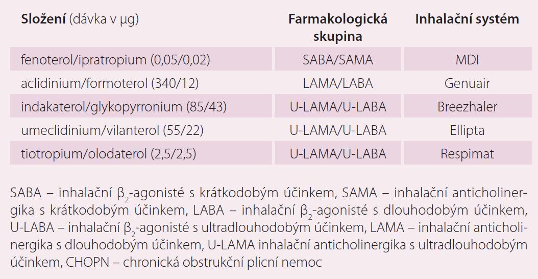 Přehled inhalačních duálních bronchodilatačních fixních kombinací (DBFK) určených k paušální bronchodilatační léčbě CHOPN – registrace v ČR k 31. 3. 2016.