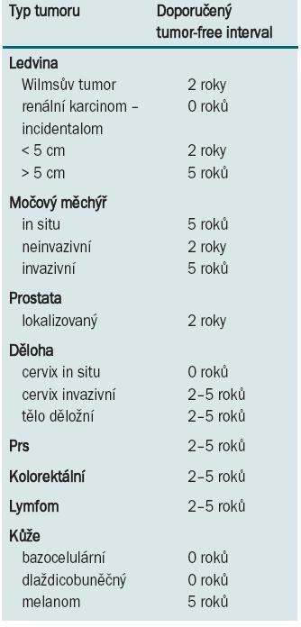 Doporučený tumor-free interval mezi dokončením onkologické léčby a transplantací.