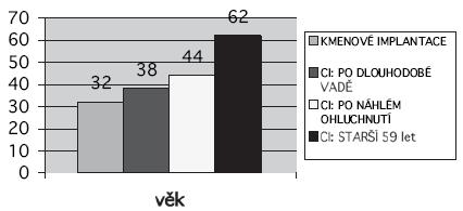 Průměrný věk v jednotlivých skupinách pacientů.