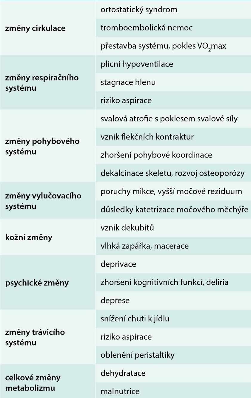 Projevy imobilizačního syndromu