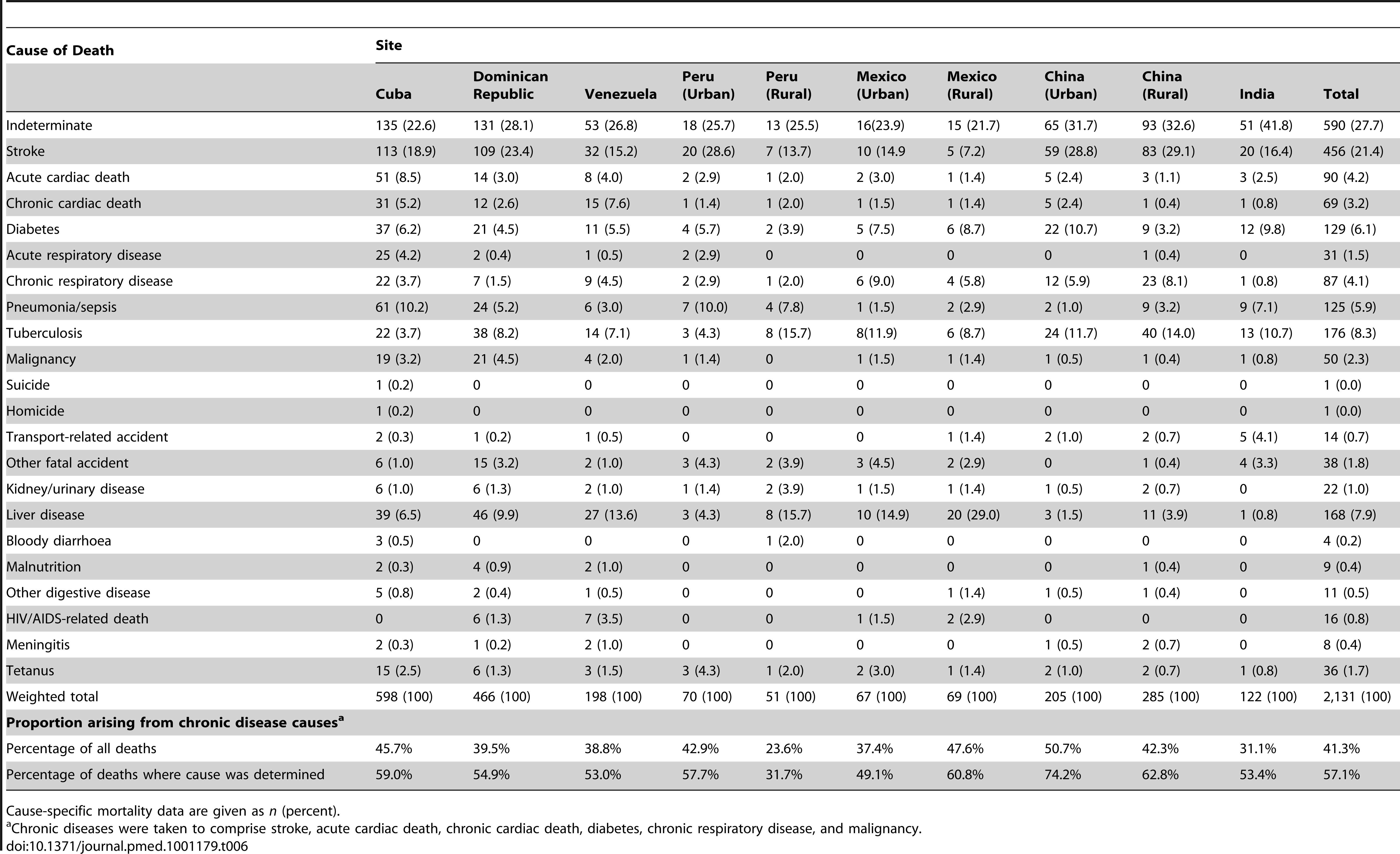 Cause-specific mortality fractions as interpreted probabilistically by the InterVA model for each site.