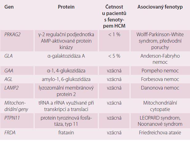 Geny s mutacemi způsobující metabolická a střádavá onemocnění a mitochondriopatie s fenotypem HCM – upraveno podle [7].