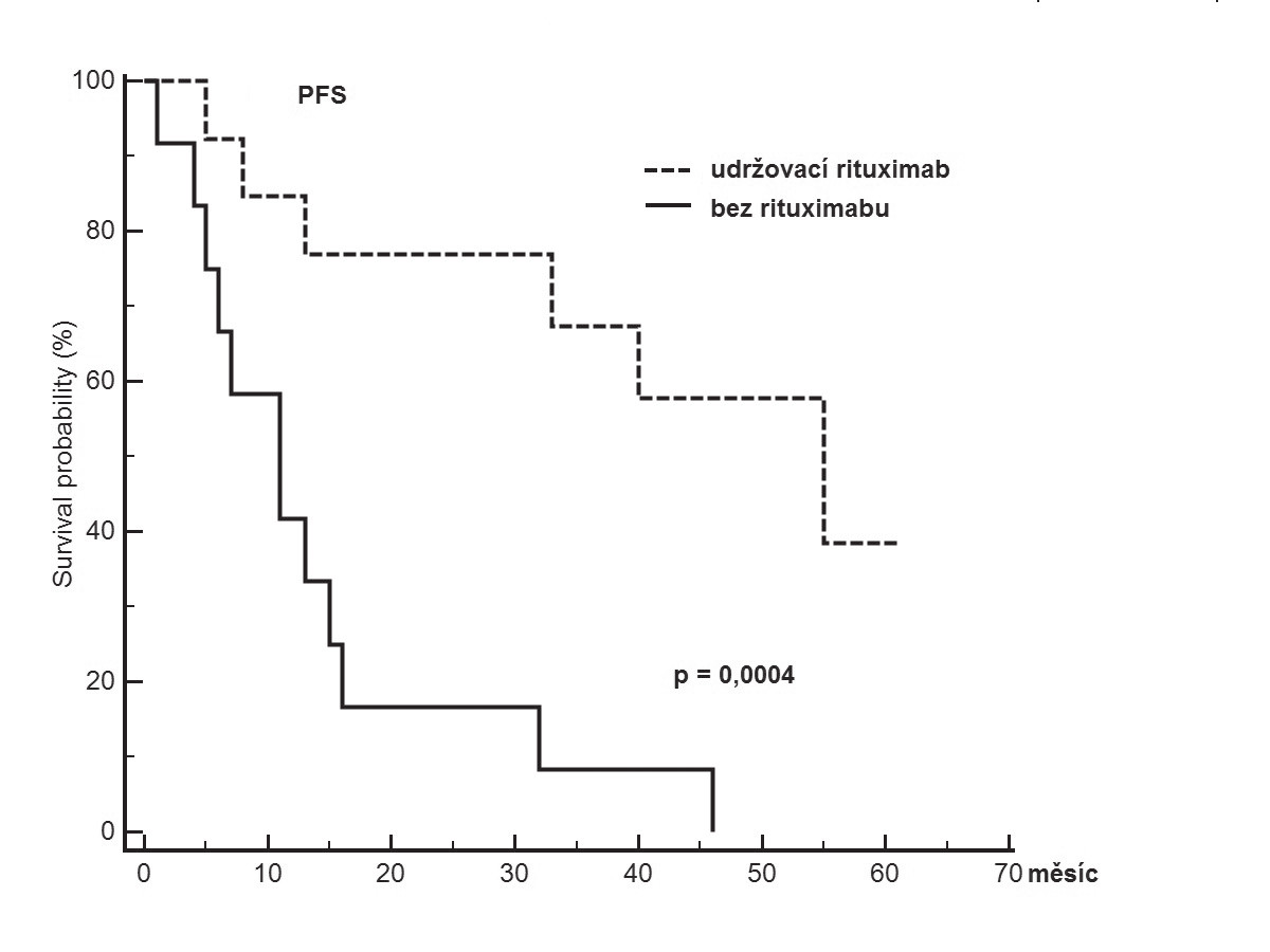 Pravděpodobnost přežití bez relapsu/progrese od ukončené indukční léčby s ohledem na zajištění následné udržovací léčby s rituximabem u pacientů s Mantle cell lymfomem neindikovaných po konvenční indukci k intenzifikované léčbě
