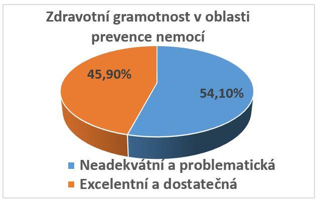 Zdravotní gramotnost v oblasti prevence nemocí: dichotomické rozložení