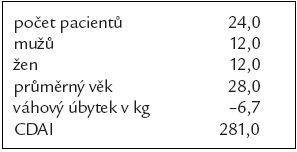 Základní charakteristika souboru.