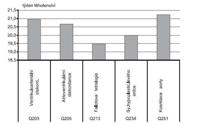 Týden těhotenství při prenatální diagnostice vybraných vrozených srdečních vad, ČR, 1996 – 2008; ventrikuloarteriální diskordance (Q20.3); atrioventrikulární diskordance (Q20.5); Fallotova tetralogie (Q21.3); syndrom hypoplastického levého srdce (Q23.4); koarktace aorty (Q25.1) - Zdroj: Národní registr vrozených vad – ÚZIS, 2009