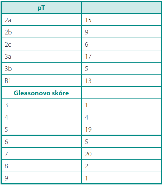 Charakteristika souboru Table 1. Parameters of the group