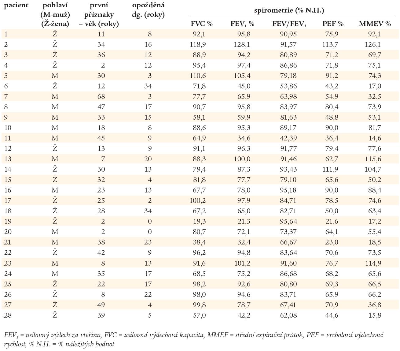 Plicní nálezy u nemocných s CVID v prvním roce po stanovení diagnózy CVID (spirometrické vyšetření).
