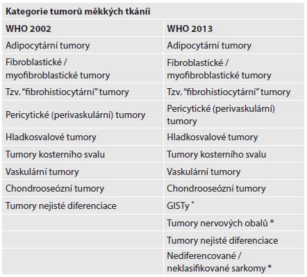 Výčet kategorií tumorů měkkých tkání ve 3. a 4. vydání WHO klasifikace