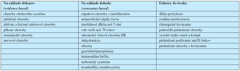 Rizikové faktory pre profylaxiu vénovej tromboembólie u pacientov s vnútornými chorobami podľa Cohena spoluprac. (5).