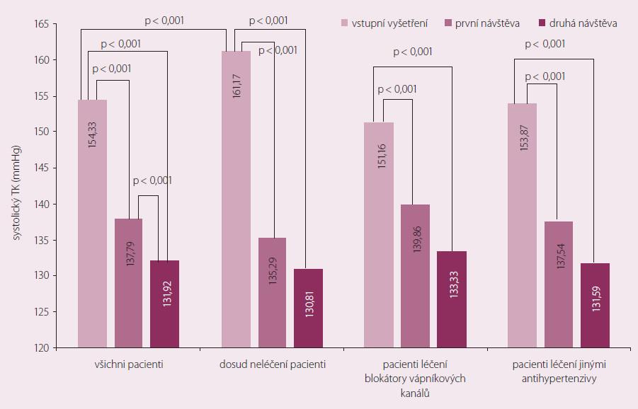 Vývoj systolického krevního tlaku u jednotlivých podskupin pacientů.