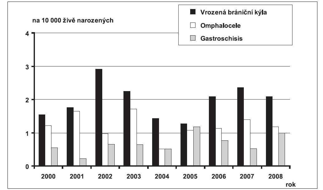 Graf 7a. Průměrné incidence vybraných diagnóz vrozené vady u narozených dětí, na 10 000 živě narozených, ČR, 2000 – 2008