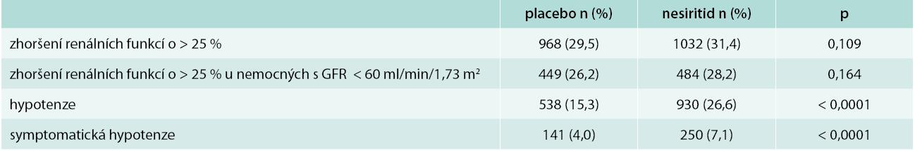Zhoršení renálních funkcí a hypotenze ve studii ASCEND-HF