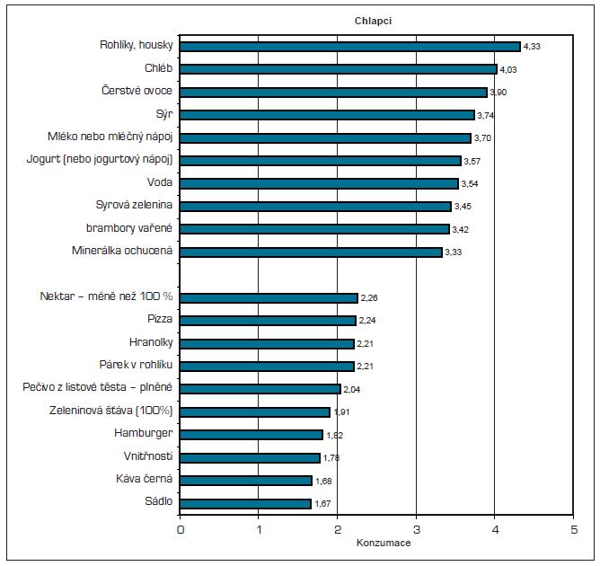 Konzumace - 10 nejvíce a 10 nejméně konzumovaných položek – chlapci.