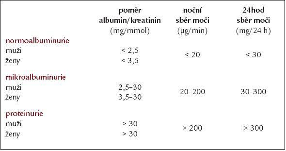 Definice abnormálního vylučování albuminu do moči [4,5].