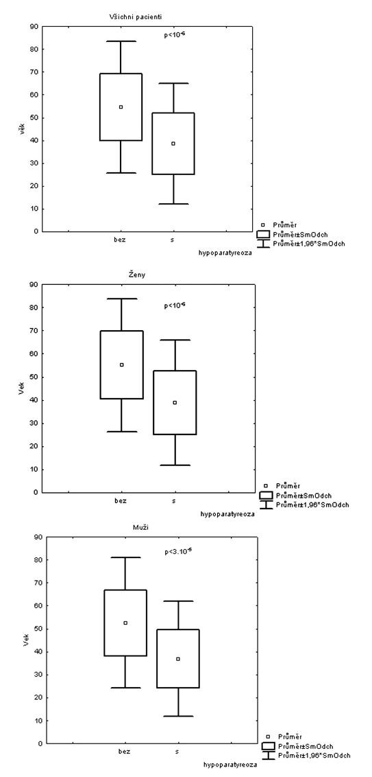 Statistické zpracování faktoru věku u obou pohlaví, žen a mužů, bez a s hypoparatyreózou.