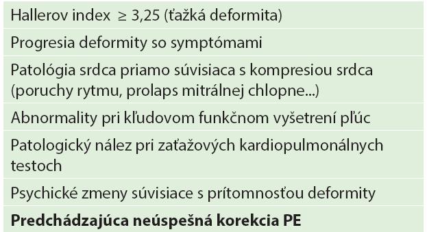 Indikačné kritéria operačnej korekcie pectus excavatum Tab. 1. Pectus excavatum indications for repair surgery