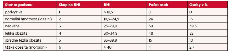 Kvalitativní i kvantitativní vyjádření BMI a přiřazená skupina BMI (Benčko)
