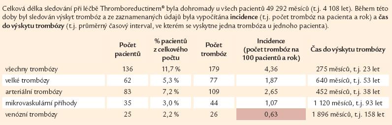 Incidence trombóz při léčbě Thromboreductinem<sup>®</sup> (n = 1 159).