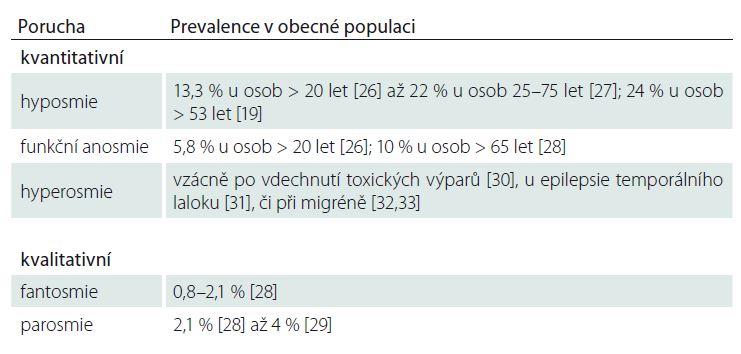 Prevalence kvanti- a kvalitativních poruch čichu v obecné populaci.