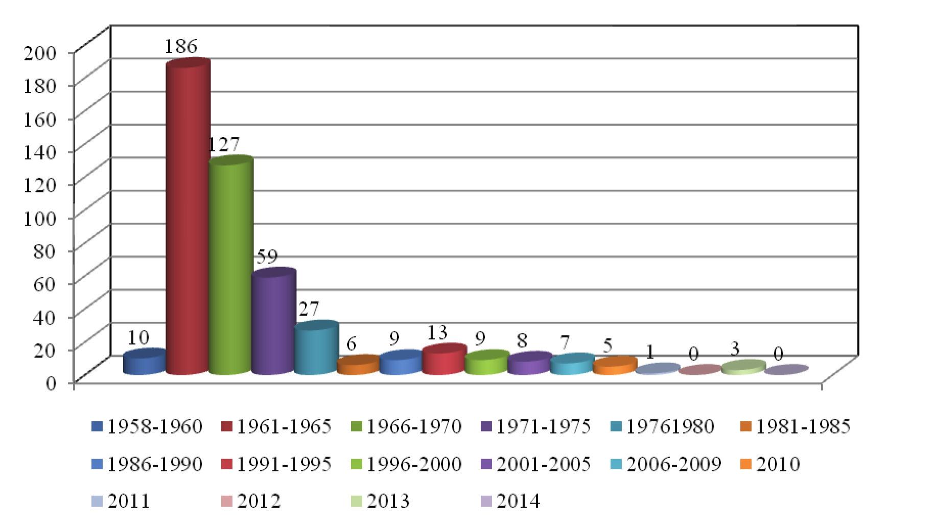 Tubera mulgentium v ČR – 5leté intervaly/ průměr za 1 rok, od r. 2010 počet/rok
