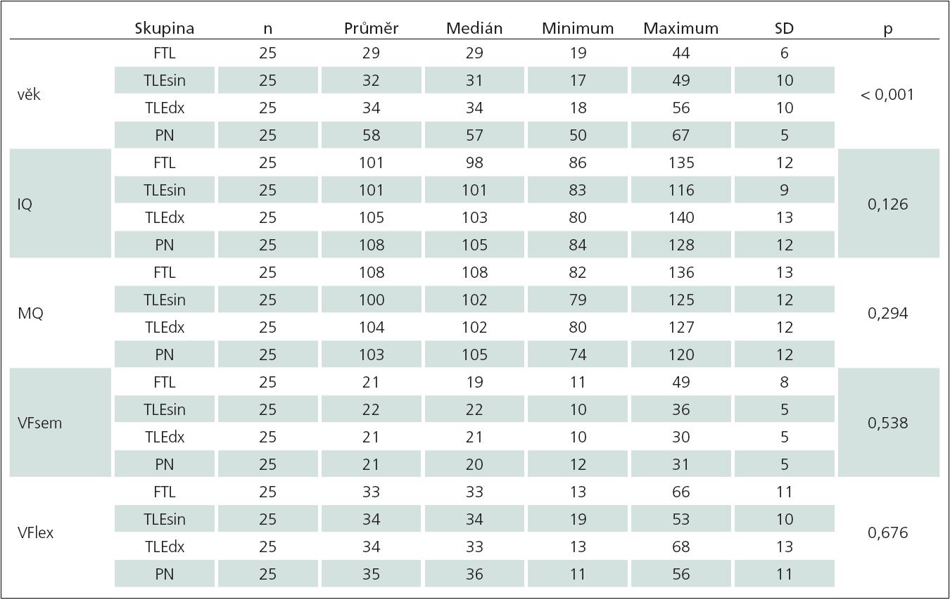 Sumarizace sledovaných proměnných podle typu onemocnění.
