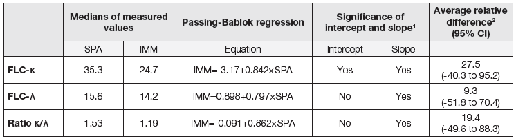 Table 3: Results of Passing-Bablok regression and Bland-Altman analysis (SPA = Spa<sub>PLUS</sub> analyzer, IMM = Immage 800 analyzer)