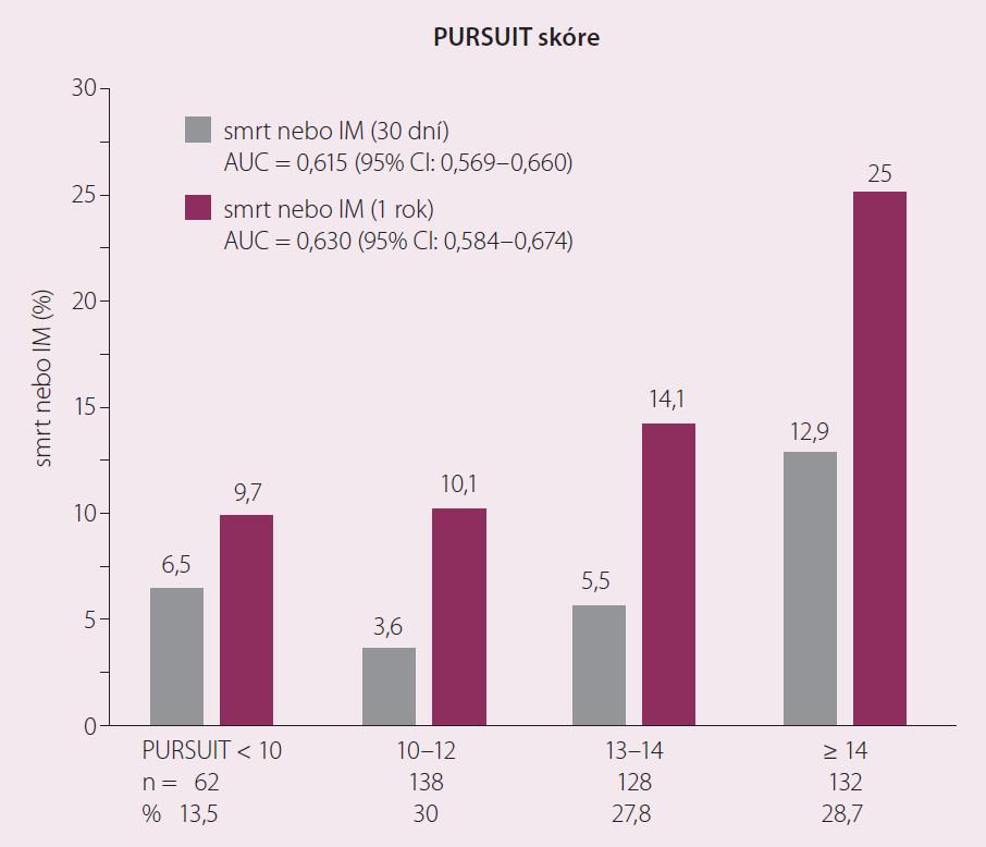 Distribuce 30denních a ročních end-pointů v rozdílných skupinách dle PURSUIT skóre. Upraveno dle [3].