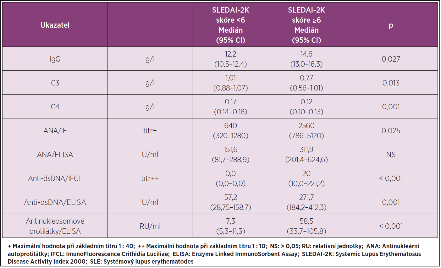Vybrané parametry imunologického profilu SLE v séru ve vztahu ke skóre SLEDAI- 2K.